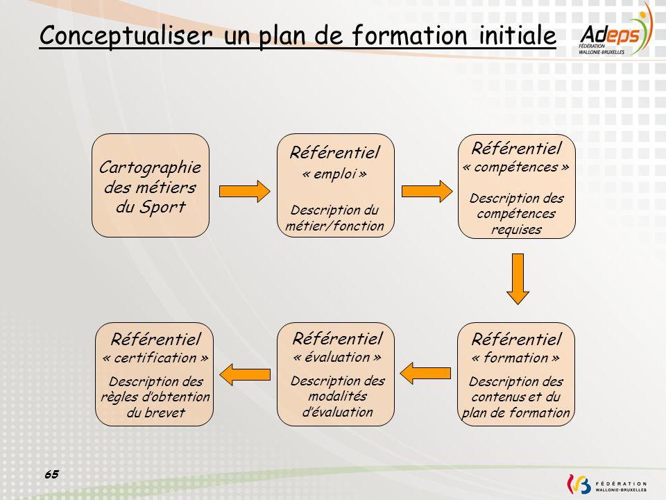 65 Conceptualiser un plan de formation initiale Référentiel « emploi » Description du métier/fonction Référentiel « compétences » Description des comp