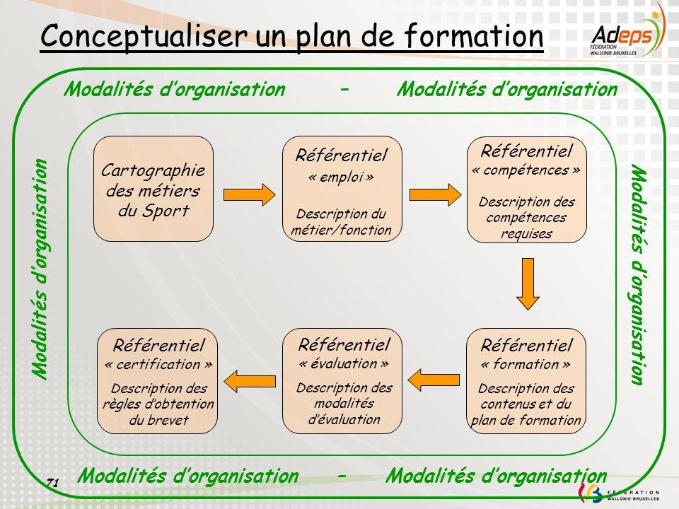 71 Conceptualiser un plan de formation Référentiel « emploi » Description du métier/fonction Référentiel « compétences » Description des compétences r