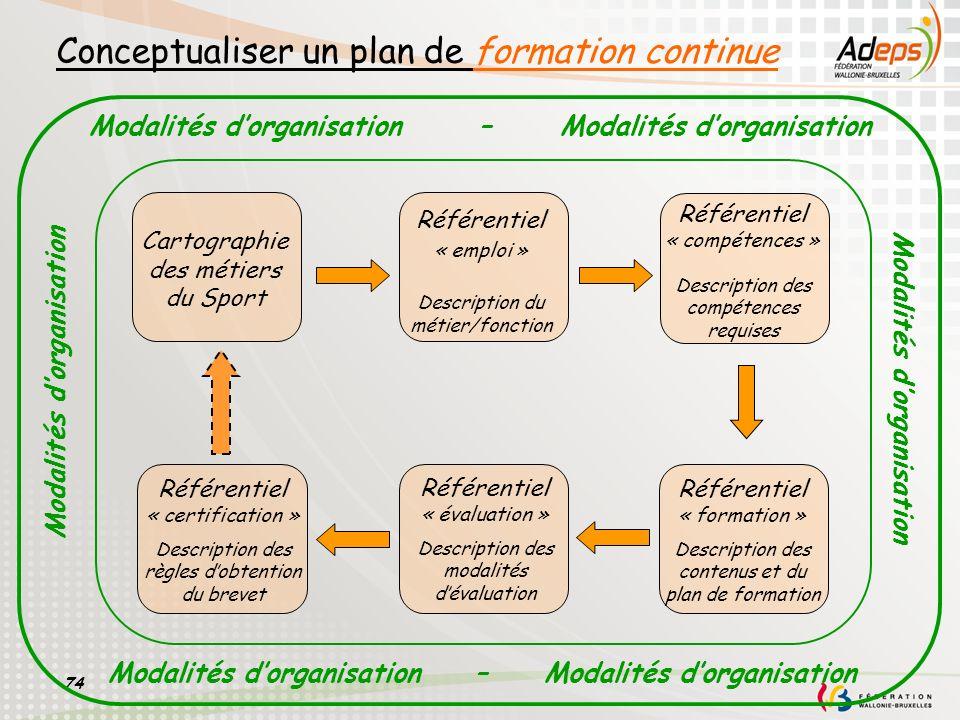 74 Conceptualiser un plan de formation continue Référentiel « emploi » Description du métier/fonction Référentiel « compétences » Description des comp