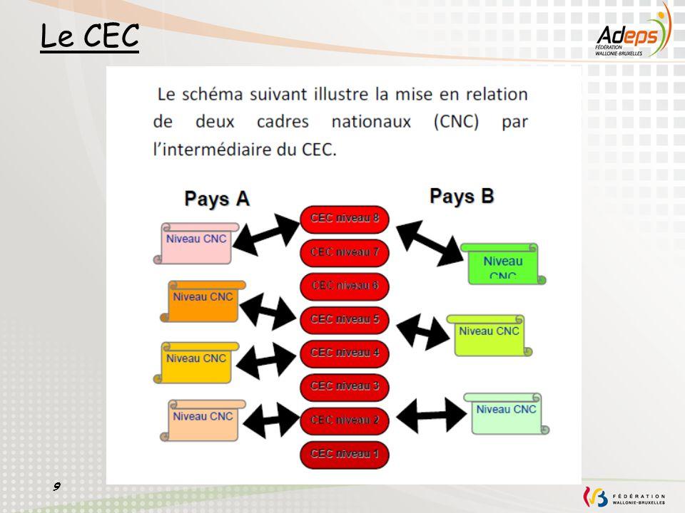 9 Le CEC