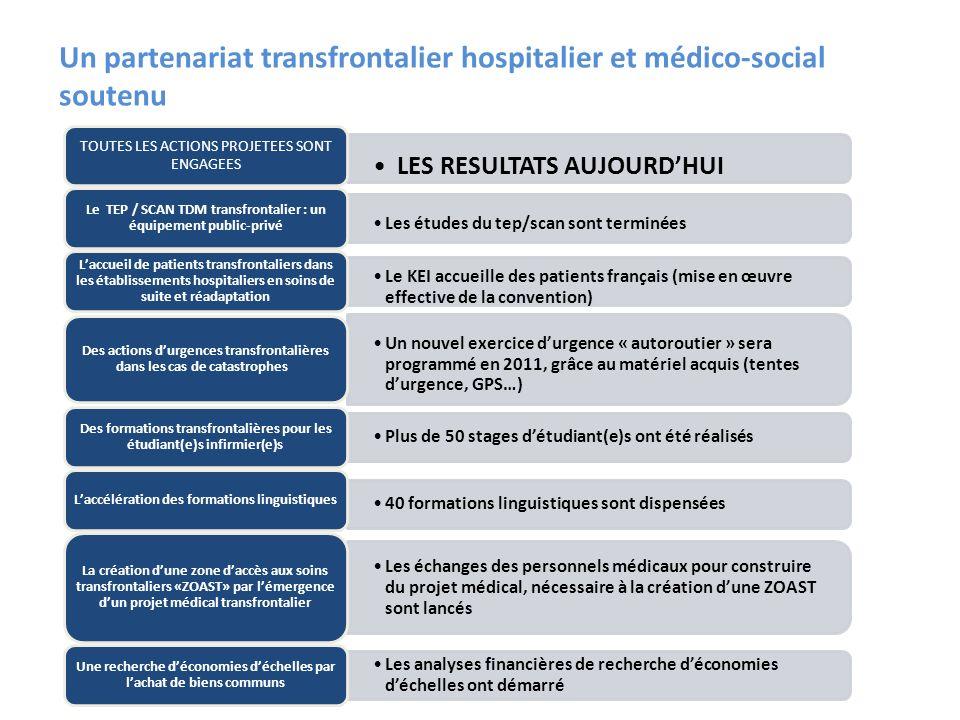 Un partenariat transfrontalier hospitalier et médico-social soutenu LES RESULTATS AUJOURDHUI TOUTES LES ACTIONS PROJETEES SONT ENGAGEES Les études du