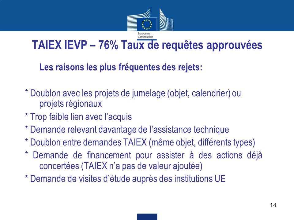 14 TAIEX IEVP – 76% Taux de requêtes approuvées Les raisons les plus fréquentes des rejets: * Doublon avec les projets de jumelage (objet, calendrier)