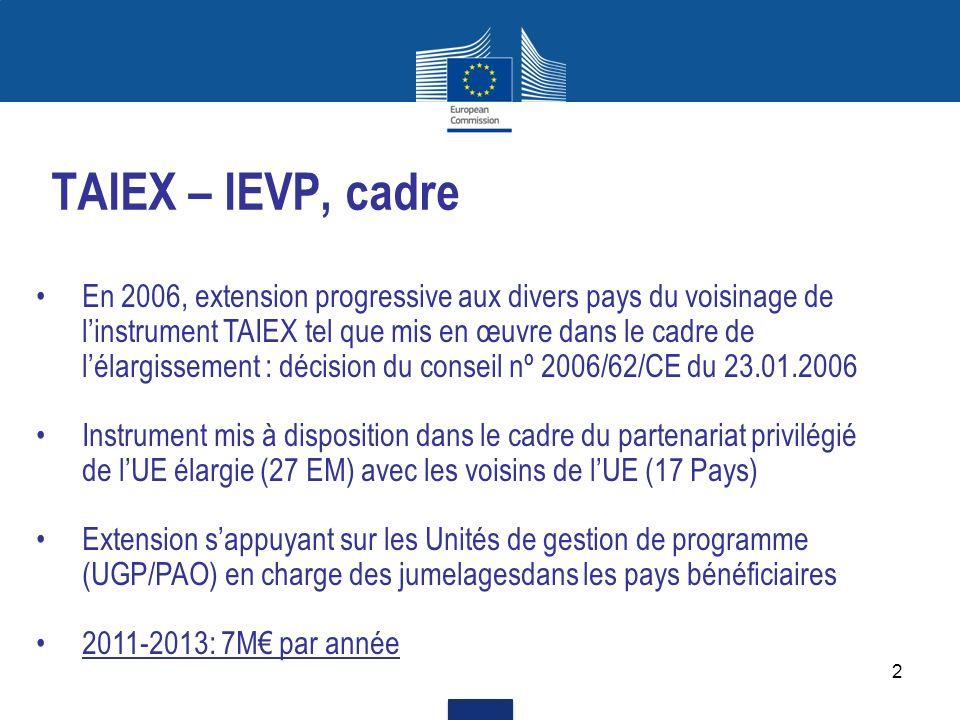 3 TAIEX – IEVP, pratique Les demandes TAIEX sont transmises à Bruxelles (DEVCO F4) et aux délégations concernées pour consultation Les demandes TAIEX doivent être en lien avec les domaines de coopération prévus dans les accords bilatéraux avec lUE et avec le rapprochement de lacquis de lUE Même fonctionnement que pour le TAIEX Élargissement : des opérations sur mesure et une intervention rapide Gestion conjointe entre EuropeAid qui met à disposition les ressources, examine et autorise les opérations, et lunité TAIEX dElargissement (D2), qui assure leur mise en œuvre.