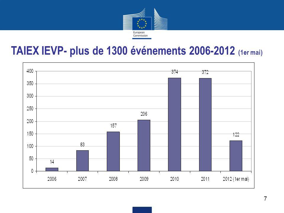 7 TAIEX IEVP- plus de 1300 événements 2006-2012 (1er mai)