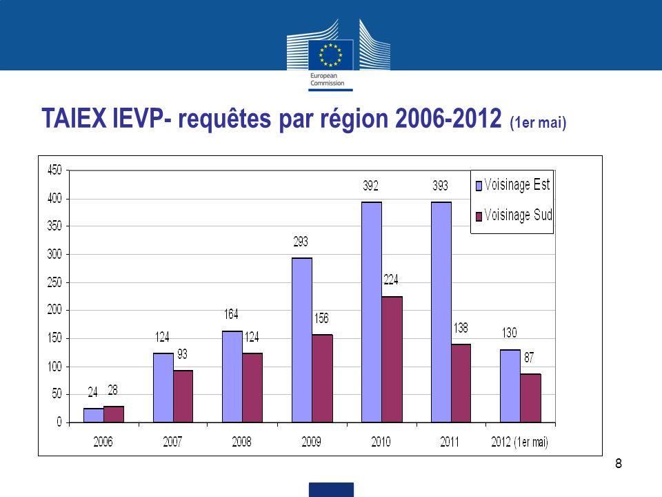 9 TAIEX IEVP- événements par région 2006-2012 (1er mai)