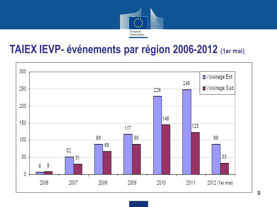10 TAIEX IEVP - Requêtes 2006-2012 (1er mai)