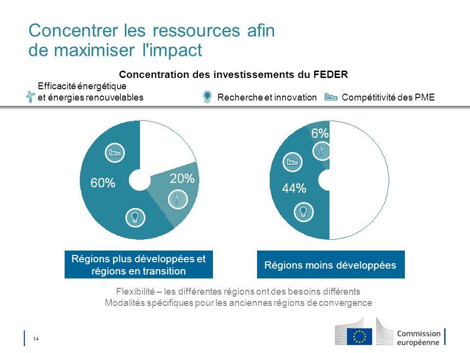 14 Régions moins développées Régions plus développées et régions en transition Concentrer les ressources afin de maximiser l'impact Flexibilité – les