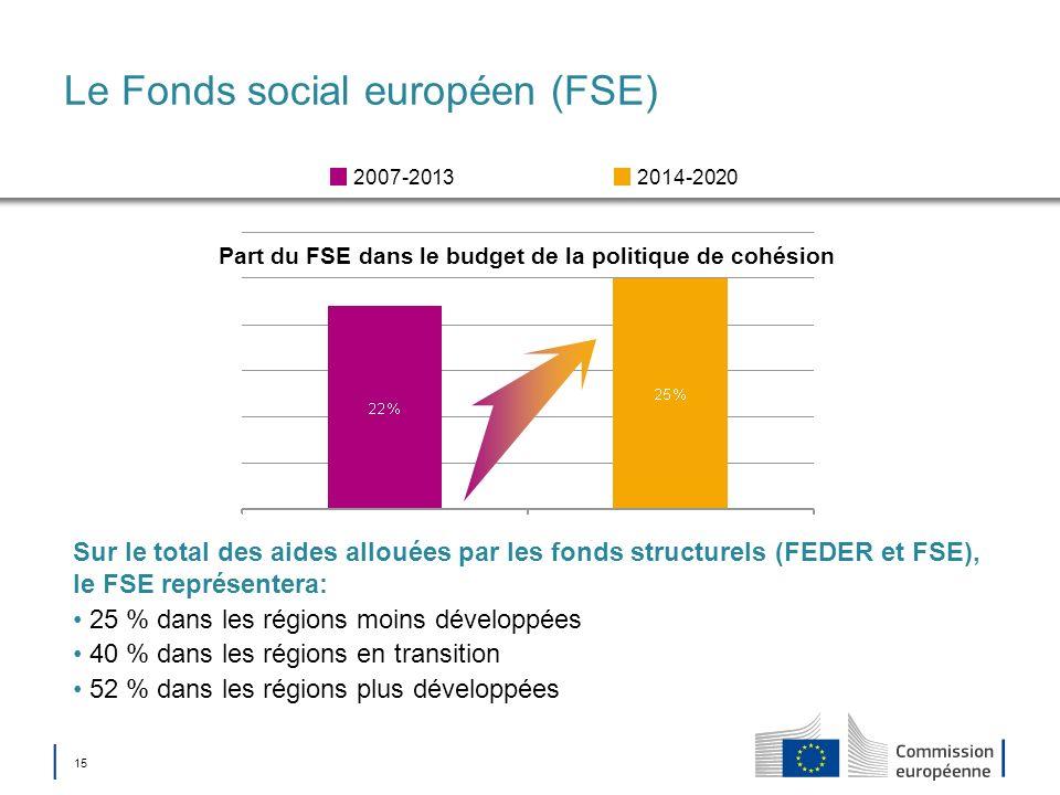 15 Le Fonds social européen (FSE) Part du FSE dans le budget de la politique de cohésion 2014-20202007-2013 Sur le total des aides allouées par les fo