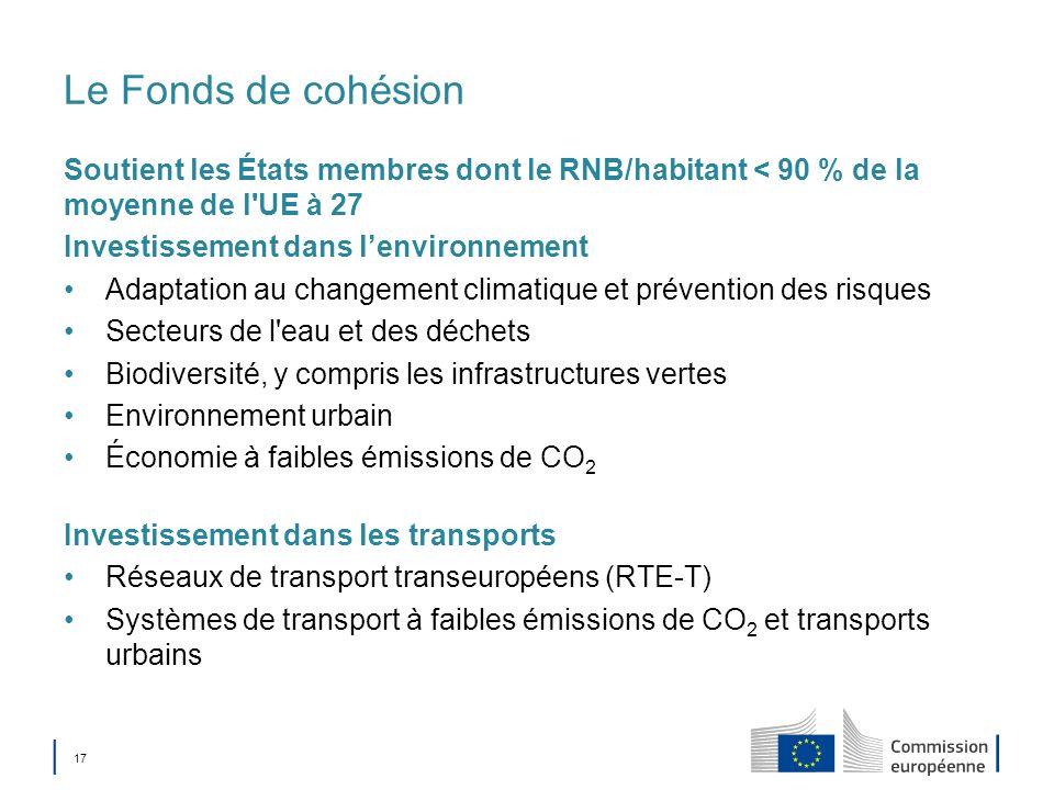 17 Le Fonds de cohésion Soutient les États membres dont le RNB/habitant < 90 % de la moyenne de l'UE à 27 Investissement dans lenvironnement Adaptatio