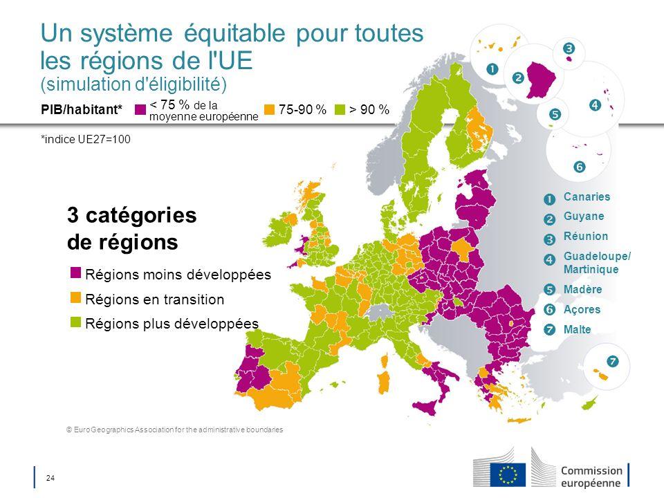 24 Un système équitable pour toutes les régions de l'UE (simulation d'éligibilité) 3 catégories de régions < 75 % de la moyenne européenne PIB/habitan