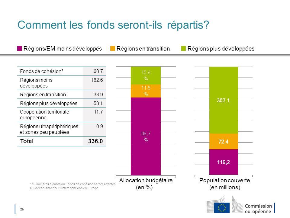 25 Comment les fonds seront-ils répartis? Allocation budgétaire (en %) Population couverte (en millions) Régions/EM moins développésRégions en transit
