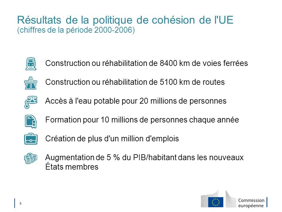 5 Résultats de la politique de cohésion de l'UE (chiffres de la période 2000-2006) Construction ou réhabilitation de 8400 km de voies ferrées Construc
