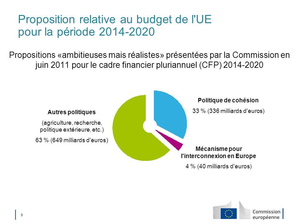 9 Proposition relative au budget de l'UE pour la période 2014-2020 Propositions «ambitieuses mais réalistes» présentées par la Commission en juin 2011
