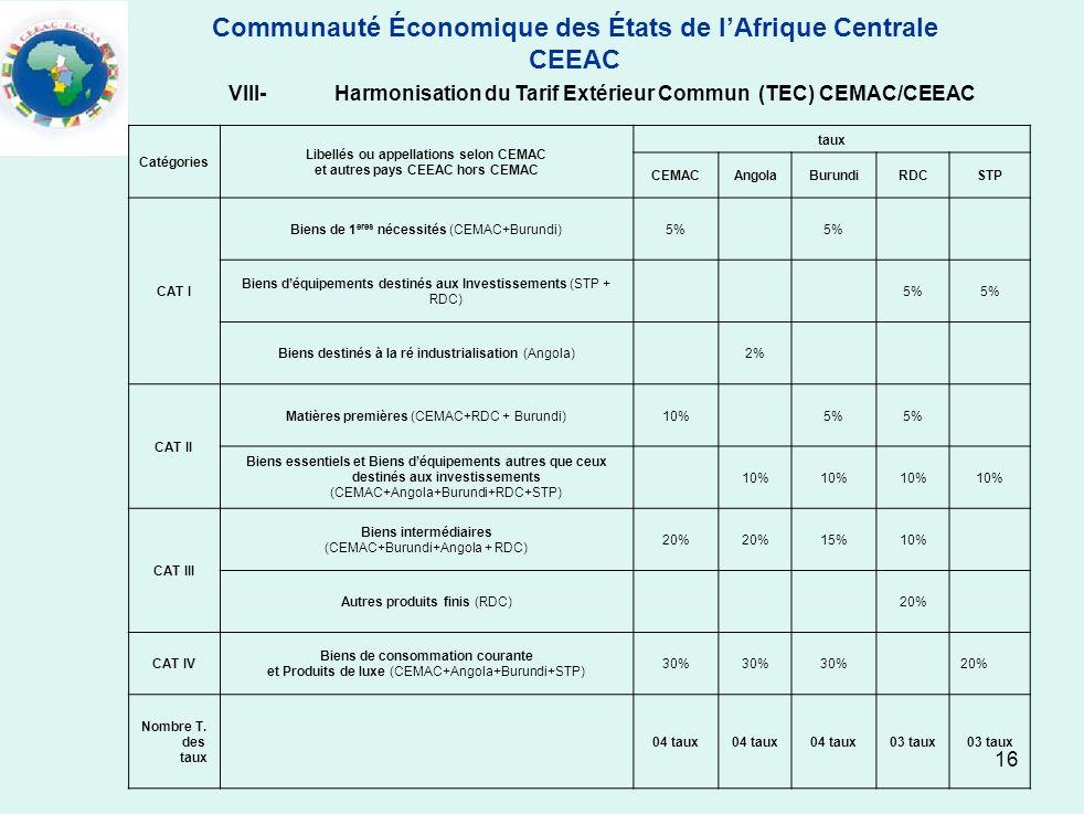 16 Catégories Libellés ou appellations selon CEMAC et autres pays CEEAC hors CEMAC taux CEMACAngolaBurundiRDCSTP CAT I Biens de 1 eres nécessités (CEM