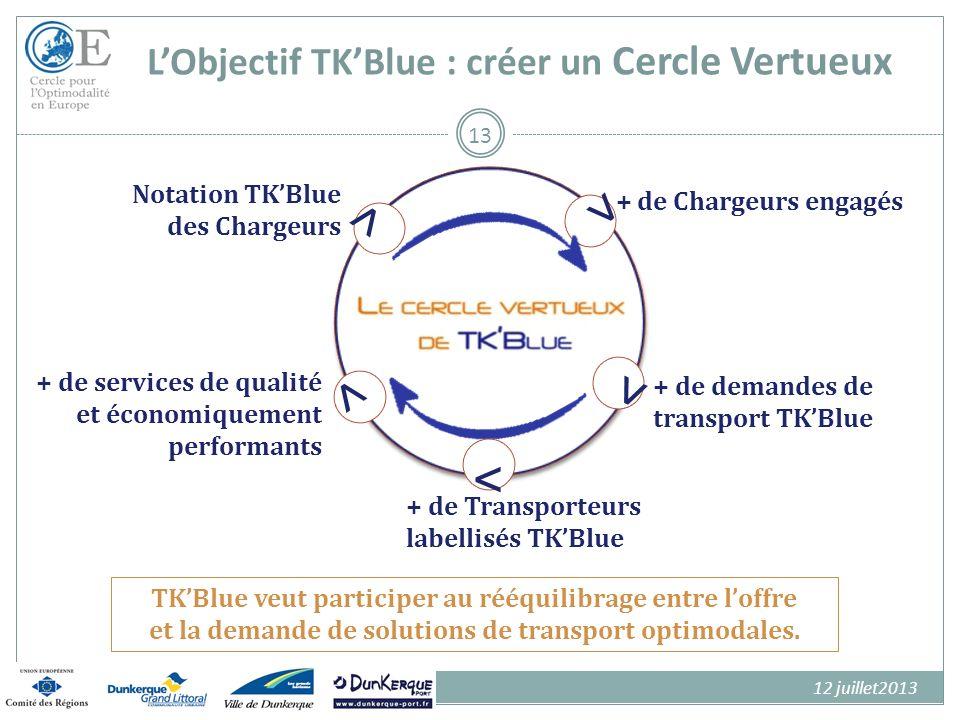 LObjectif TKBlue : Créer un Cercle Vertueux TKBlue veut participer au rééquilibrage entre loffre et la demande de solutions de transport optimodales.