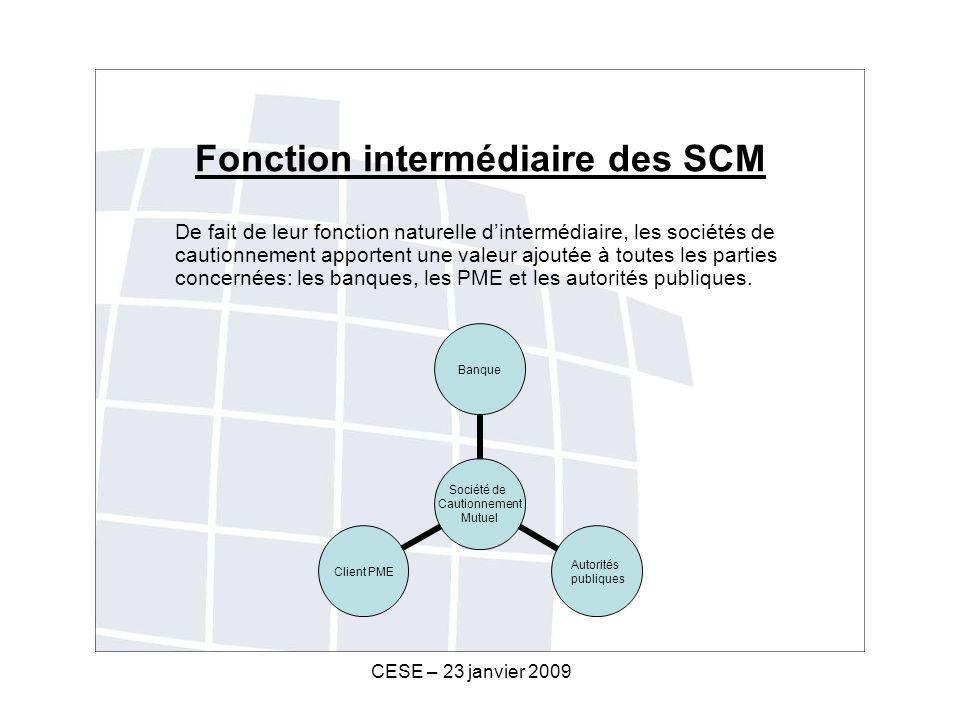 CESE – 23 janvier 2009 Fonction intermédiaire des SCM De fait de leur fonction naturelle dintermédiaire, les sociétés de cautionnement apportent une valeur ajoutée à toutes les parties concernées: les banques, les PME et les autorités publiques.
