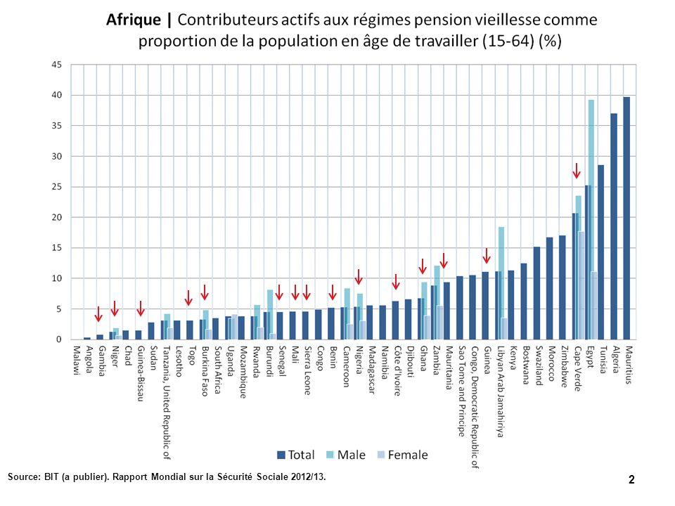 2 Source: BIT (a publier). Rapport Mondial sur la Sécurité Sociale 2012/13.