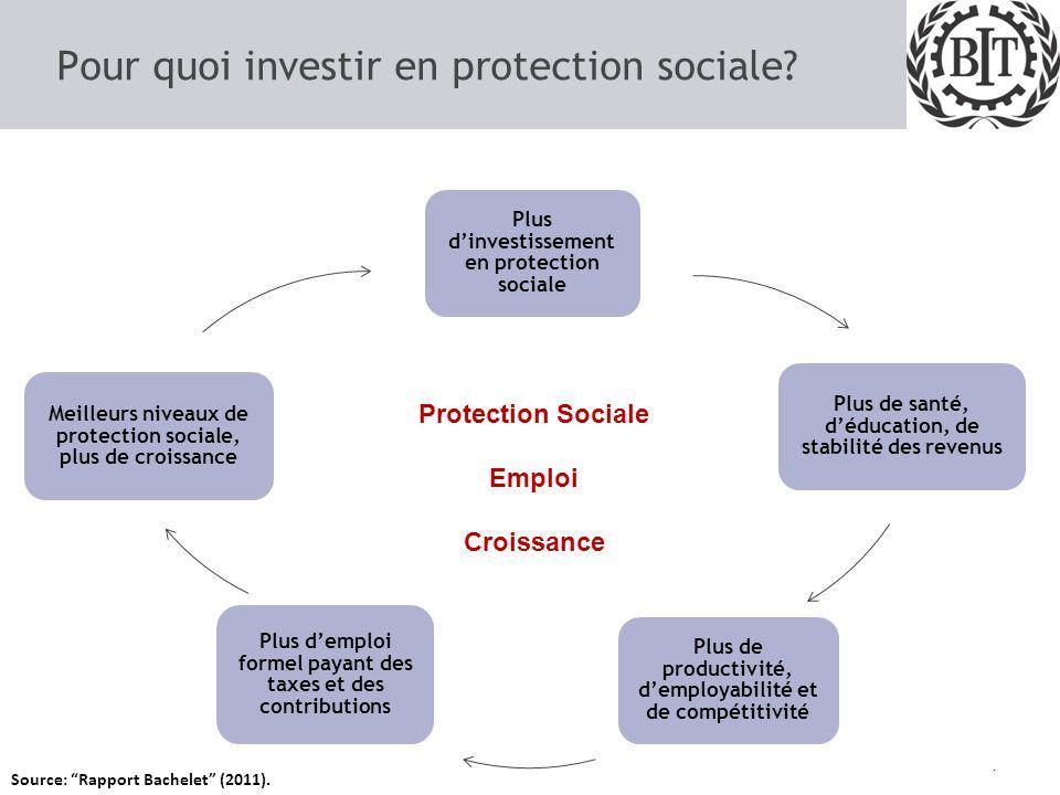 Pour quoi investir en protection sociale.