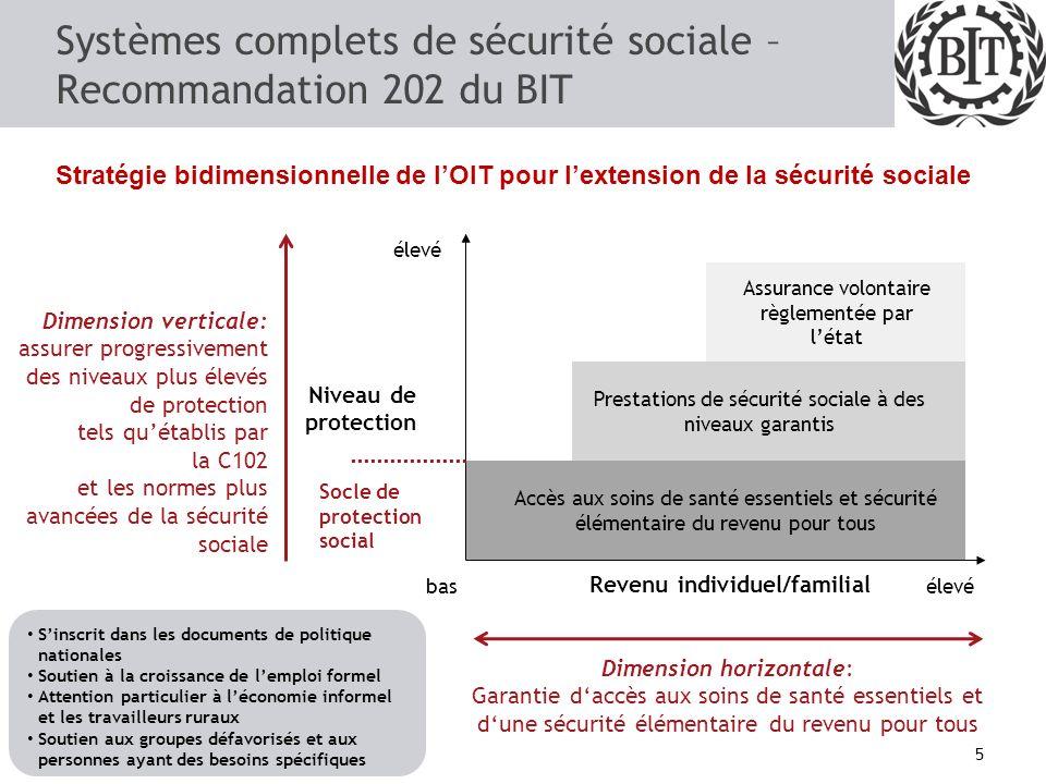 Pour quoi investir en protection sociale? 4 Plus dinvestissement en protection sociale Plus de santé, déducation, de stabilité des revenus Plus de pro