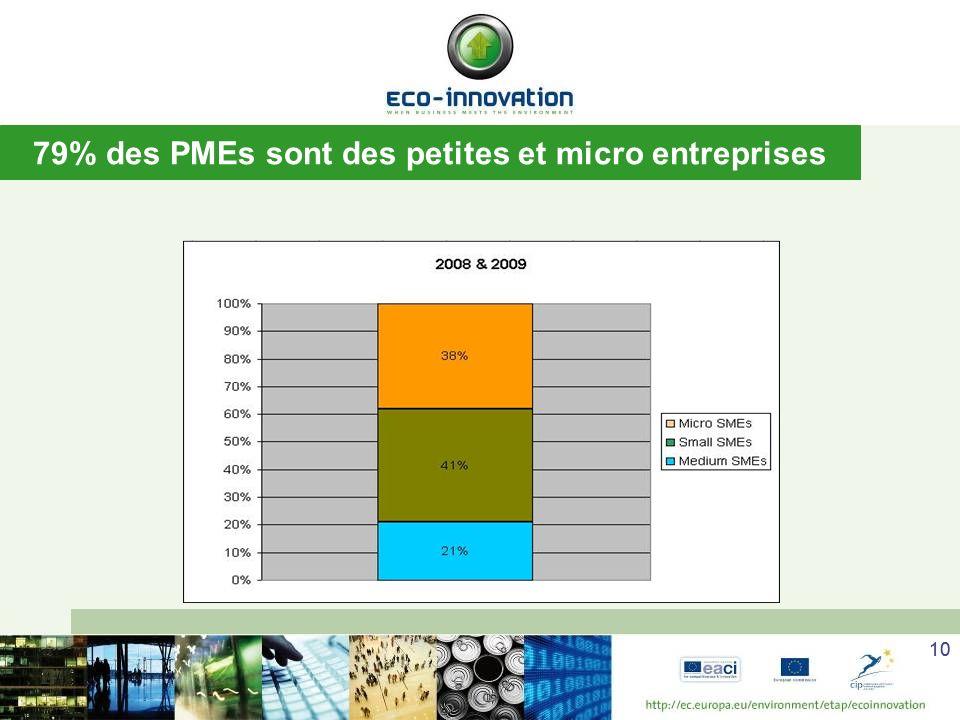 10 79% des PMEs sont des petites et micro entreprises