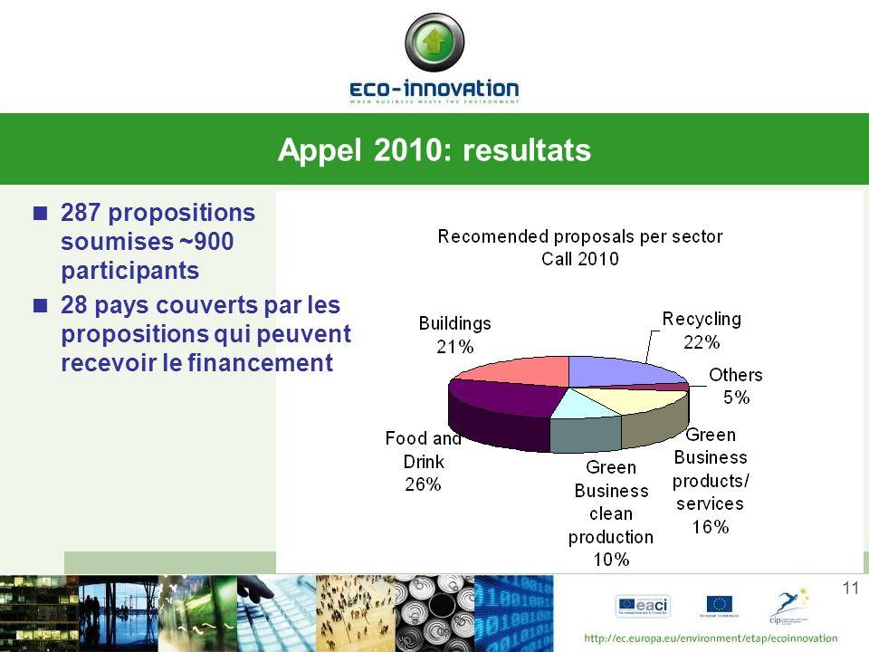 11 Appel 2010: resultats 287 propositions soumises ~900 participants 28 pays couverts par les propositions qui peuvent recevoir le financement