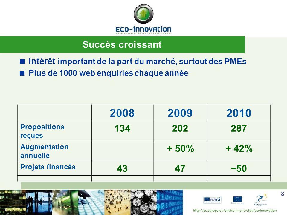 88 Succès croissant 200820092010 Propositions reçues 134202287 Augmentation annuelle + 50%+ 42% Projets financés 4347~50 Intérêt important de la part du marché, surtout des PMEs Plus de 1000 web enquiries chaque année