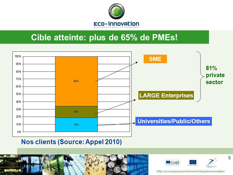 9 Cible atteinte: plus de 65% de PMEs.