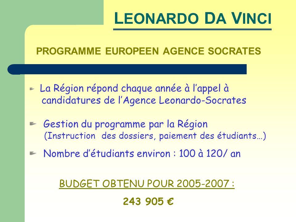 PROGRAMME EUROPEEN AGENCE SOCRATES La Région répond chaque année à lappel à candidatures de lAgence Leonardo-Socrates Gestion du programme par la Région (Instruction des dossiers, paiement des étudiants…) Nombre détudiants environ : 100 à 120/ an BUDGET OBTENU POUR 2005-2007 : 243 905 L EONARDO D A V INCI