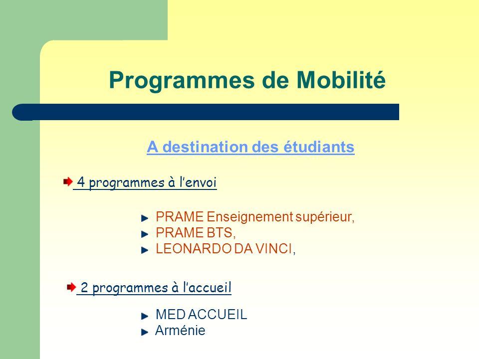 Programmes de Mobilité A destination des étudiants 4 programmes à lenvoi PRAME Enseignement supérieur, PRAME BTS, LEONARDO DA VINCI, 2 programmes à laccueil MED ACCUEIL Arménie
