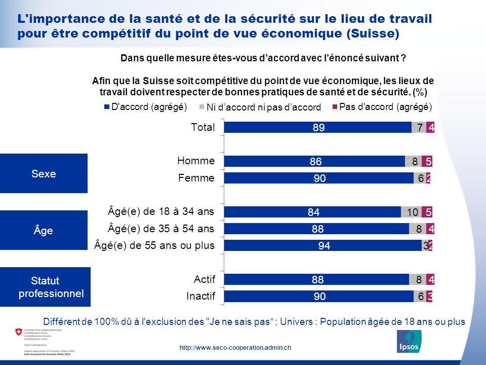 32 http://www.seco-cooperation.admin.ch Sexe Âge Statut professionnel Dans quelle mesure êtes-vous daccord avec lénoncé suivant .