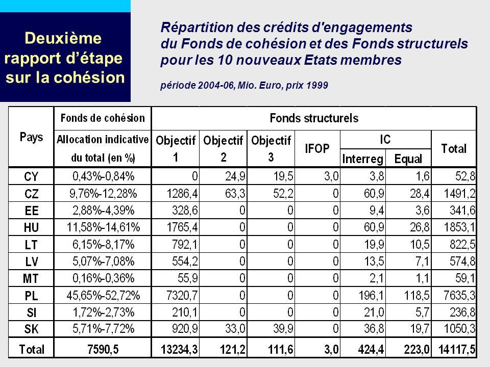 Répartition des crédits d'engagements du Fonds de cohésion et des Fonds structurels pour les 10 nouveaux Etats membres période 2004-06, Mio. Euro, pri
