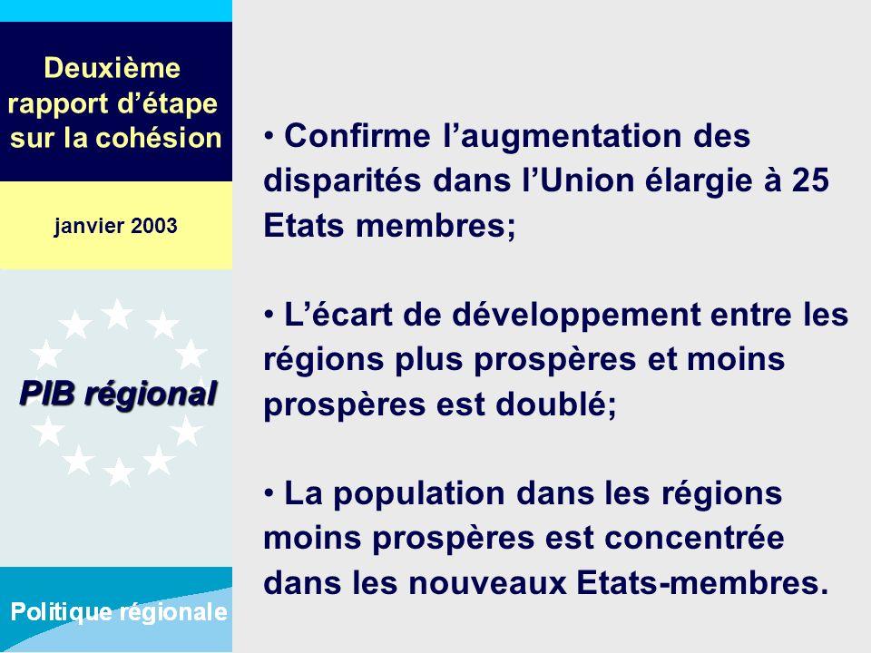 Deuxième rapport détape sur la cohésion Confirme laugmentation des disparités dans lUnion élargie à 25 Etats membres; Lécart de développement entre le
