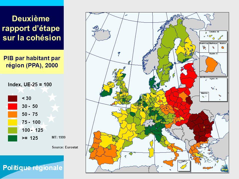 Deuxième rapport détape sur la cohésion MT: 1999 Source: Eurostat < 30 30 - 50 50 - 75 75 - 100 100 - 125 >= 125 Index, UE-25 = 100 PIB par habitant p