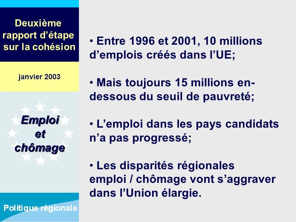 Deuxième rapport détape sur la cohésion Entre 1996 et 2001, 10 millions demplois créés dans lUE; Mais toujours 15 millions en- dessous du seuil de pau