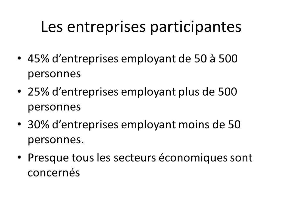 Les entreprises participantes 45% dentreprises employant de 50 à 500 personnes 25% dentreprises employant plus de 500 personnes 30% dentreprises employant moins de 50 personnes.