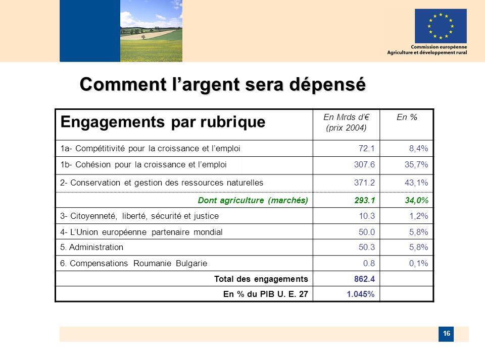 16 Comment largent sera dépensé Engagements par rubrique En Mrds d (prix 2004) En % 1a- Compétitivité pour la croissance et lemploi72.18,4% 1b- Cohésion pour la croissance et lemploi307.635,7% 2- Conservation et gestion des ressources naturelles371.243,1% Dont agriculture (marchés)293.134,0% 3- Citoyenneté, liberté, sécurité et justice10.31,2% 4- LUnion européenne partenaire mondial50.05,8% 5.