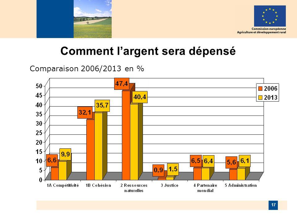 17 Comment largent sera dépensé Comparaison 2006/2013 en %
