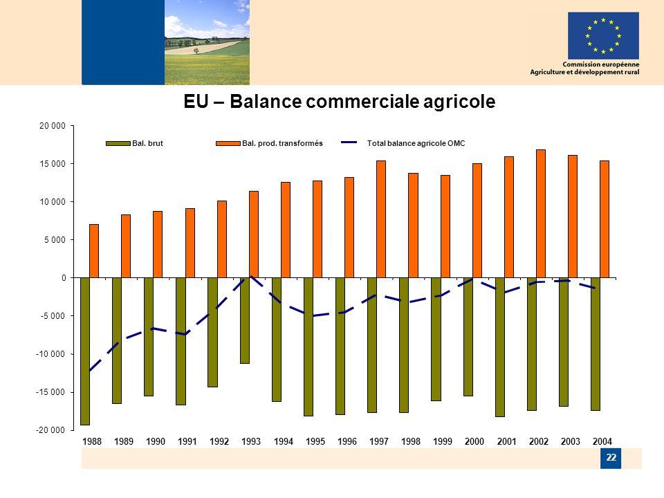 22 EU – Balance commerciale agricole -20 000 -15 000 -10 000 -5 000 0 5 000 10 000 15 000 20 000 19881989199019911992199319941995199619971998199920002001200220032004 Bal.