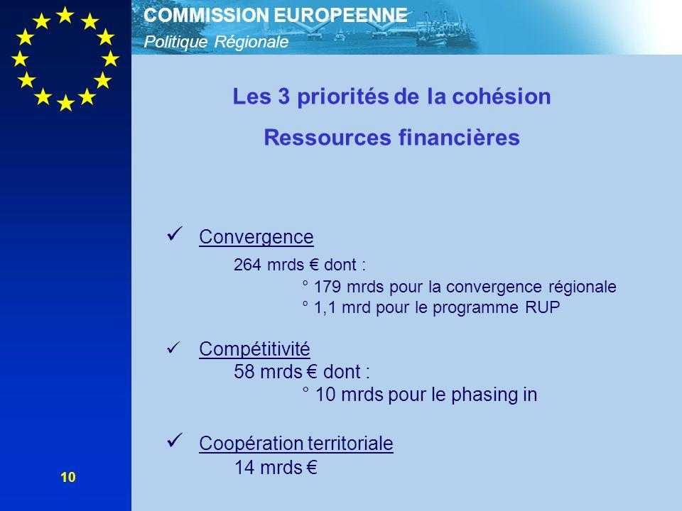 Politique Régionale COMMISSION EUROPEENNE 10 Les 3 priorités de la cohésion Ressources financières Convergence 264 mrds dont : ° 179 mrds pour la convergence régionale ° 1,1 mrd pour le programme RUP Compétitivité 58 mrds dont : ° 10 mrds pour le phasing in Coopération territoriale 14 mrds