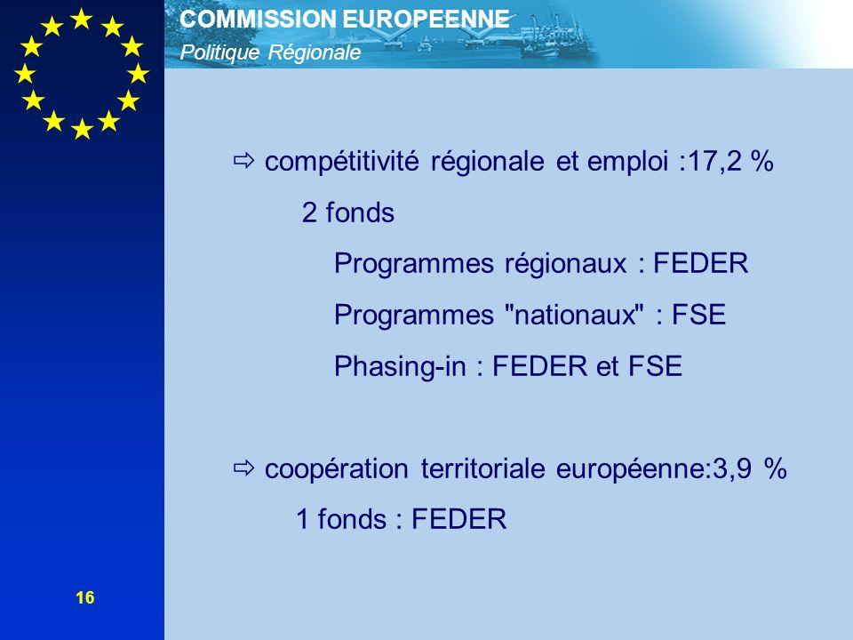 Politique Régionale COMMISSION EUROPEENNE 16 compétitivité régionale et emploi :17,2 % 2 fonds Programmes régionaux : FEDER Programmes nationaux : FSE Phasing-in : FEDER et FSE coopération territoriale européenne:3,9 % 1 fonds : FEDER