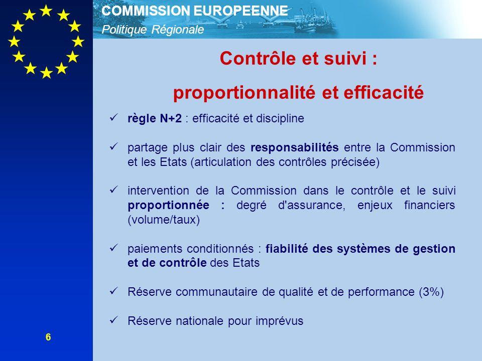 Politique Régionale COMMISSION EUROPEENNE 6 Contrôle et suivi : proportionnalité et efficacité règle N+2 : efficacité et discipline partage plus clair des responsabilités entre la Commission et les Etats (articulation des contrôles précisée) intervention de la Commission dans le contrôle et le suivi proportionnée : degré d assurance, enjeux financiers (volume/taux) paiements conditionnés : fiabilité des systèmes de gestion et de contrôle des Etats Réserve communautaire de qualité et de performance (3%) Réserve nationale pour imprévus