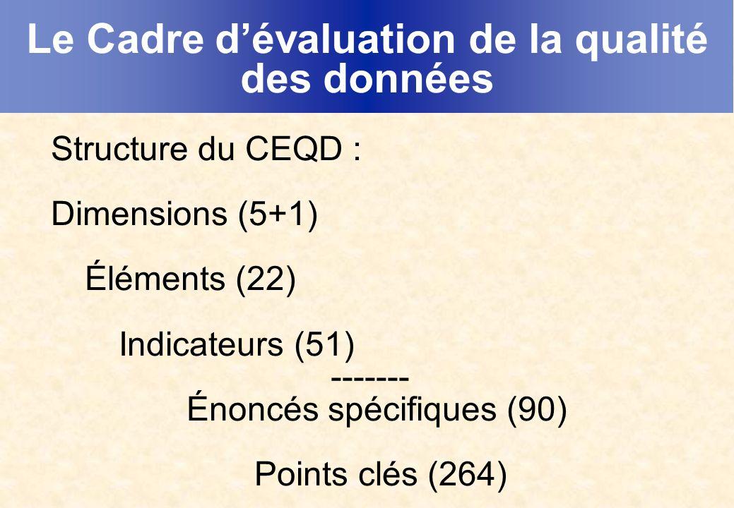 Le Cadre dévaluation de la qualité des données Structure du CEQD : Dimensions (5+1) Éléments (22) Indicateurs (51) ------- Énoncés spécifiques (90) Points clés (264)