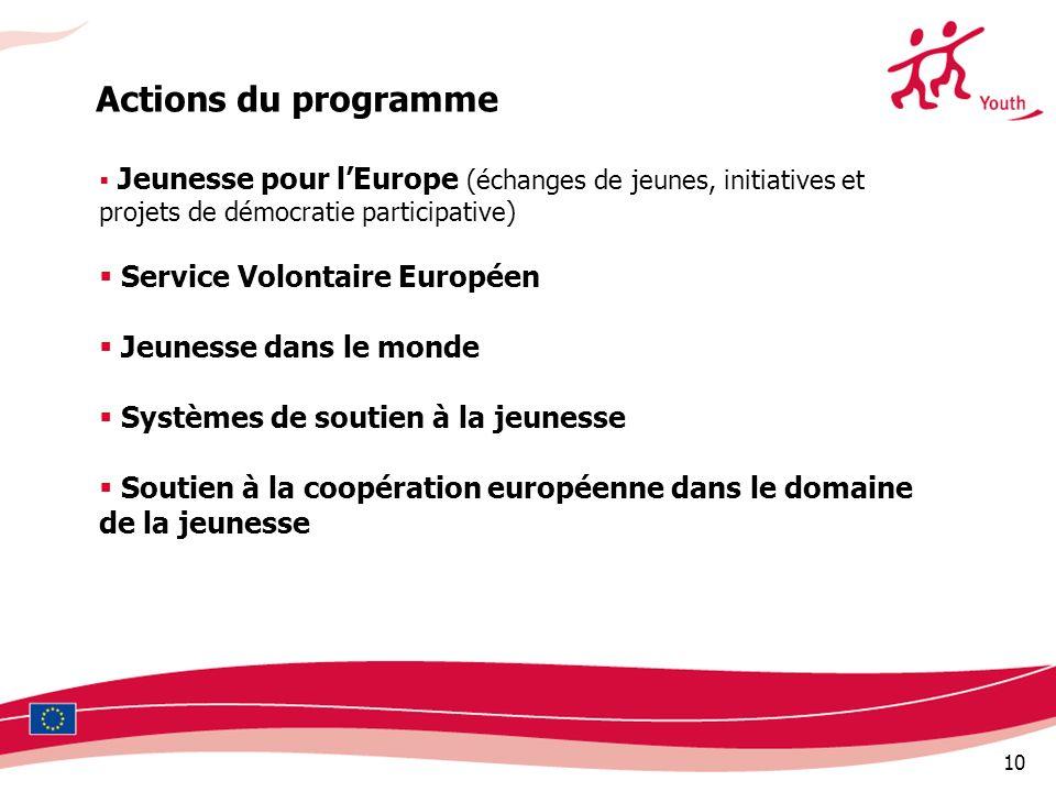 10 Jeunesse pour lEurope (échanges de jeunes, initiatives et projets de démocratie participative) Service Volontaire Européen Jeunesse dans le monde Systèmes de soutien à la jeunesse Soutien à la coopération européenne dans le domaine de la jeunesse Actions du programme