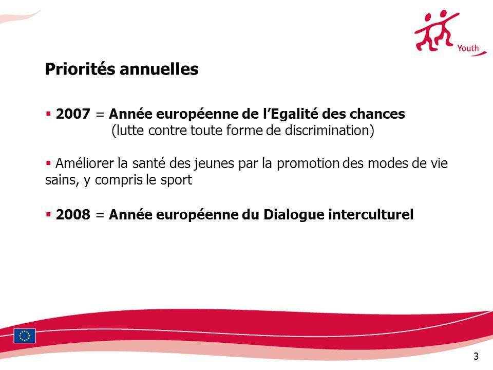 3 2007 = Année européenne de lEgalité des chances (lutte contre toute forme de discrimination) Améliorer la santé des jeunes par la promotion des modes de vie sains, y compris le sport 2008 = Année européenne du Dialogue interculturel Priorités annuelles