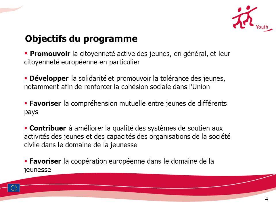 4 Promouvoir la citoyenneté active des jeunes, en général, et leur citoyenneté européenne en particulier Développer la solidarité et promouvoir la tolérance des jeunes, notamment afin de renforcer la cohésion sociale dans l Union Favoriser la compréhension mutuelle entre jeunes de différents pays Contribuer à améliorer la qualité des systèmes de soutien aux activités des jeunes et des capacités des organisations de la société civile dans le domaine de la jeunesse Favoriser la coopération européenne dans le domaine de la jeunesse Objectifs du programme