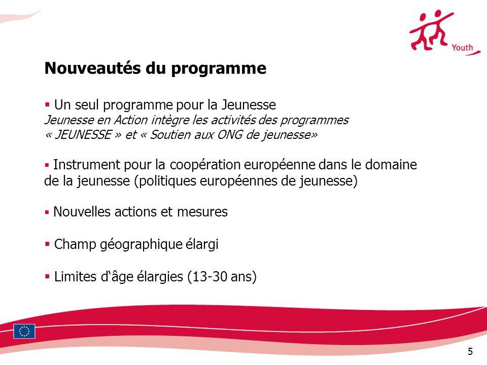 5 Un seul programme pour la Jeunesse Jeunesse en Action intègre les activités des programmes « JEUNESSE » et « Soutien aux ONG de jeunesse» Instrument pour la coopération européenne dans le domaine de la jeunesse (politiques européennes de jeunesse) Nouvelles actions et mesures Champ géographique élargi Limites dâge élargies (13-30 ans) Nouveautés du programme