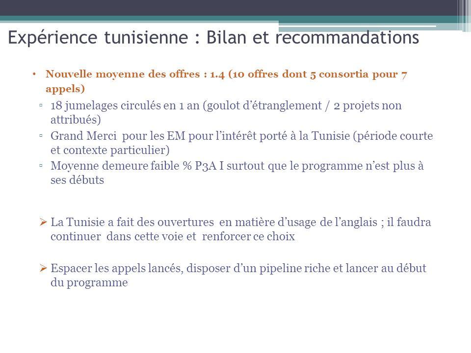 Expérience tunisienne : Bilan et recommandations Nouvelle moyenne des offres : 1.4 (10 offres dont 5 consortia pour 7 appels) 18 jumelages circulés en 1 an (goulot détranglement / 2 projets non attribués) Grand Merci pour les EM pour lintérêt porté à la Tunisie (période courte et contexte particulier) Moyenne demeure faible % P3A I surtout que le programme nest plus à ses débuts La Tunisie a fait des ouvertures en matière dusage de langlais ; il faudra continuer dans cette voie et renforcer ce choix Espacer les appels lancés, disposer dun pipeline riche et lancer au début du programme