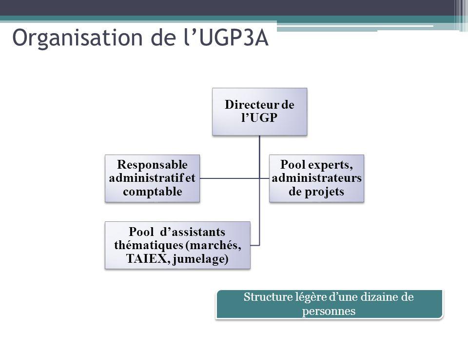 Organisation de lUGP3A Directeur de lUGP Responsable administratif et comptable Pool experts, administrateurs de projets Pool dassistants thématiques (marchés, TAIEX, jumelage) Structure légère dune dizaine de personnes