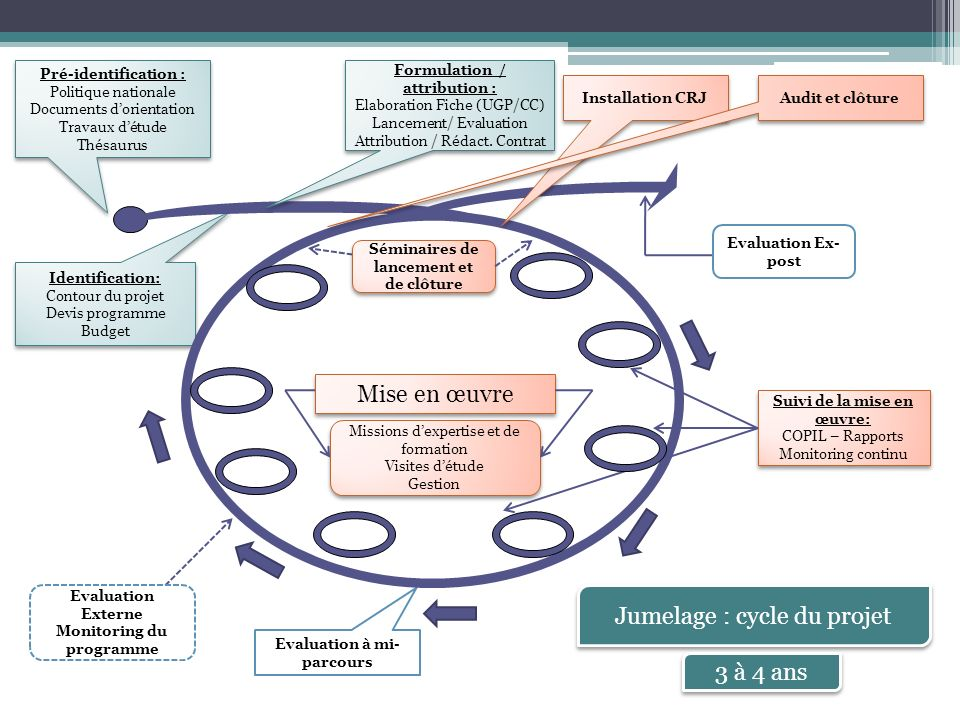 Installation CRJ: DUE/UGP/Bénéficiaire/ CRJ/ HCRJ/ ACRJ Installation CRJ: DUE/UGP/Bénéficiaire/ CRJ/ HCRJ/ ACRJ Evaluation à mi-parcours: DUE/UGP/ Bénéficiaire Suivi de la mise en œuvre: COPIL (plusieurs parties) Suivi de la mise en œuvre: COPIL (plusieurs parties) Mise en œuvre Identification: Bénéficiaire/ UGP/ DUE CE (TAIEX, S-Comités sectoriels) / COPIL Autres bailleurs de fonds Identification: Bénéficiaire/ UGP/ DUE CE (TAIEX, S-Comités sectoriels) / COPIL Autres bailleurs de fonds Jumelage : Les intervenants Séminaires: Bénéficiaire/ UGP CP/ CRJ/ Experts locaux et de lEM Autres struct.
