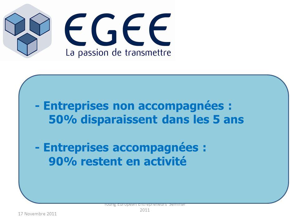 17 Novembre 2011 Young European Entrepreneurs Seminar 2011 - Entreprises non accompagnées : 50% disparaissent dans les 5 ans - Entreprises accompagnée